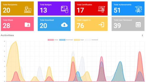 We offer a dashboard with real time metrics and analytics